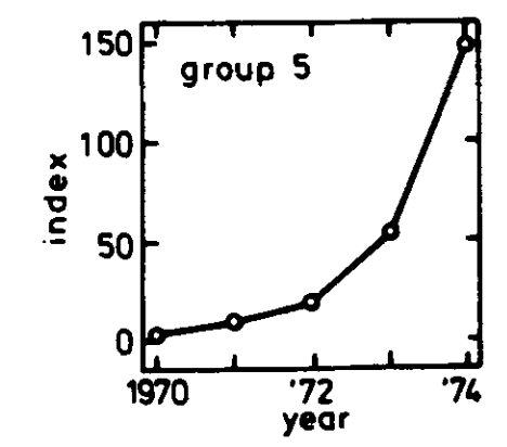 Experiment in 1975 paper